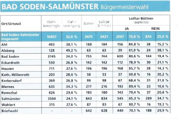 Ergebnis Bürgermeister Wahl 2012